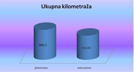 Ukupna kilometraža